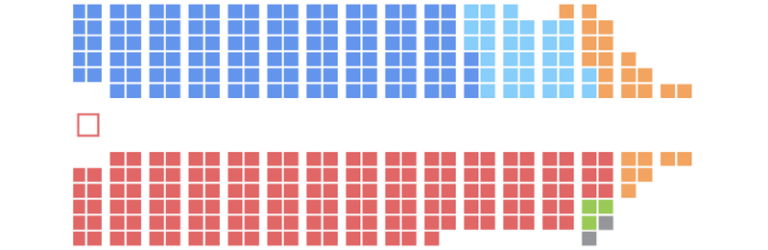 Représentation par parti politique au parlement